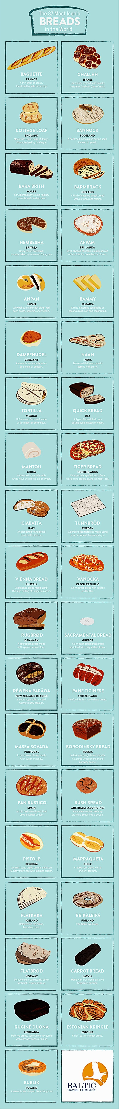 This Is How The Rest Of The World Eats Bread enhanced